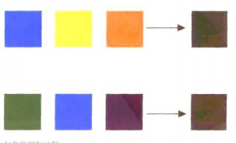 复色的形成过程