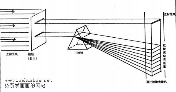 牛顿:光的色散实验示意图